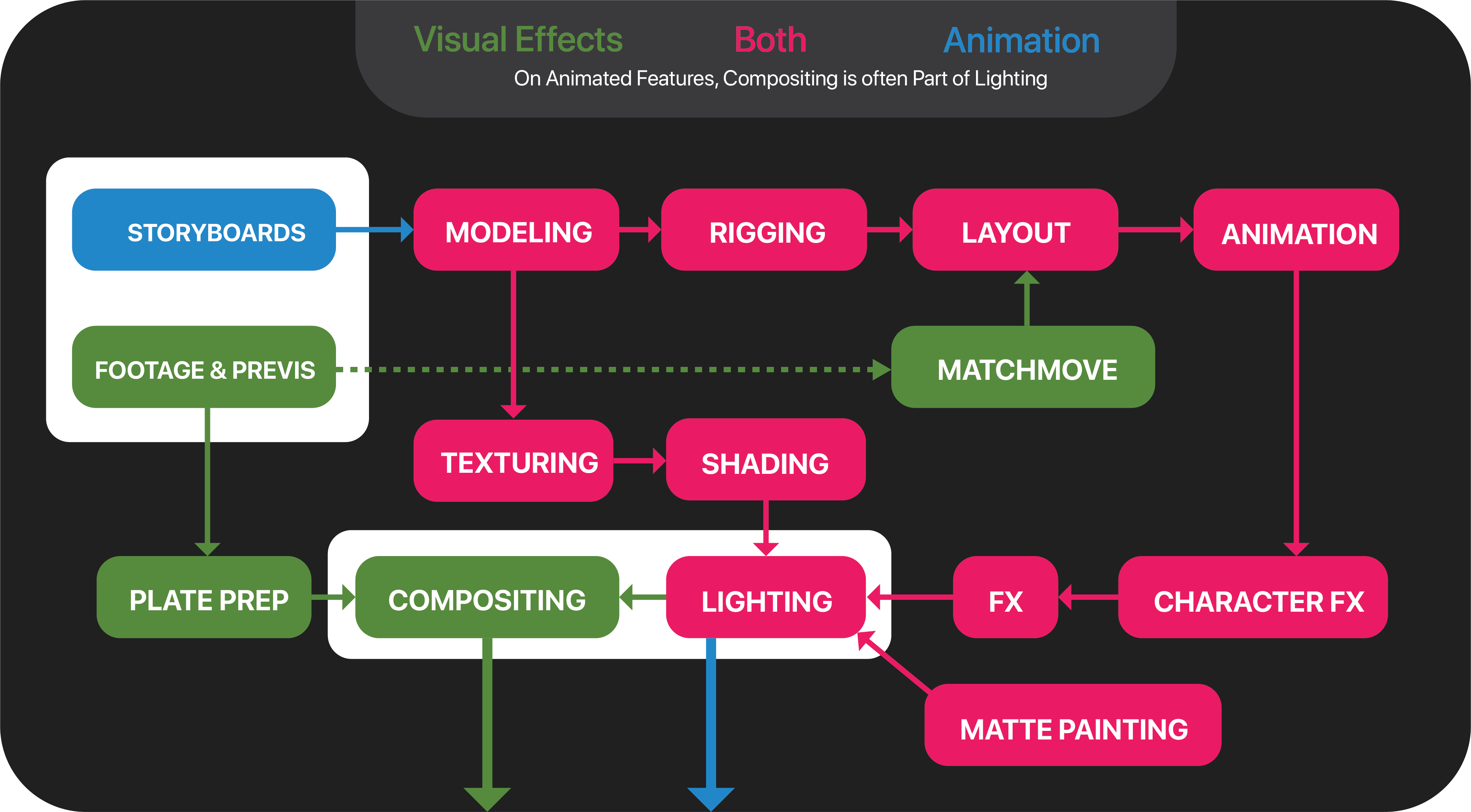A diagram illustrating the flow of a shot between departments on a feature film pipeline
